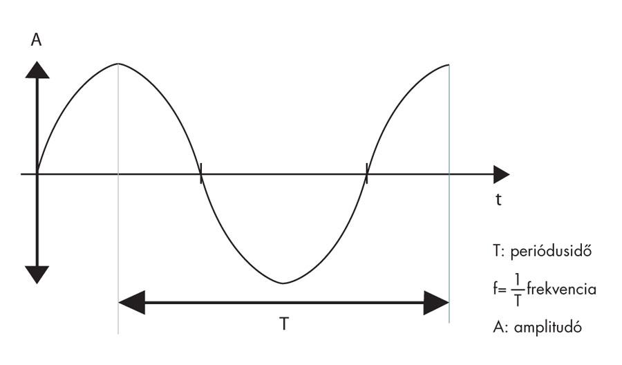 Felharmonikus frekvencia